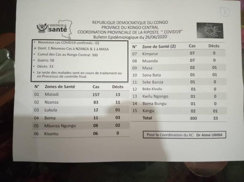 Trois cents cas de Coronavirus au Kongo central
