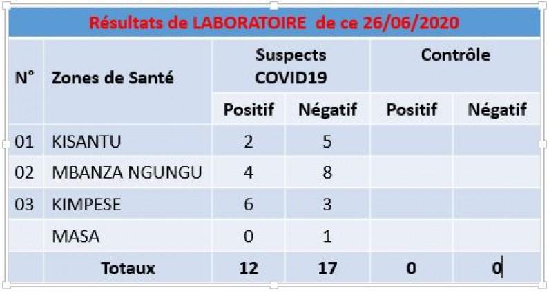 Kimpese, Mbanza-Ngungu et Kisantu, ces cités du Kongo central en hausse des cas de Coronavirus
