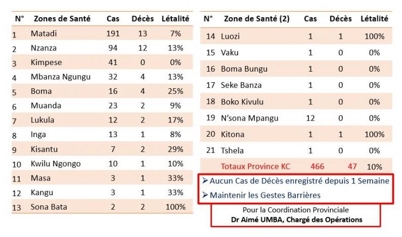 Matadi : recrudescence du Coronavirus