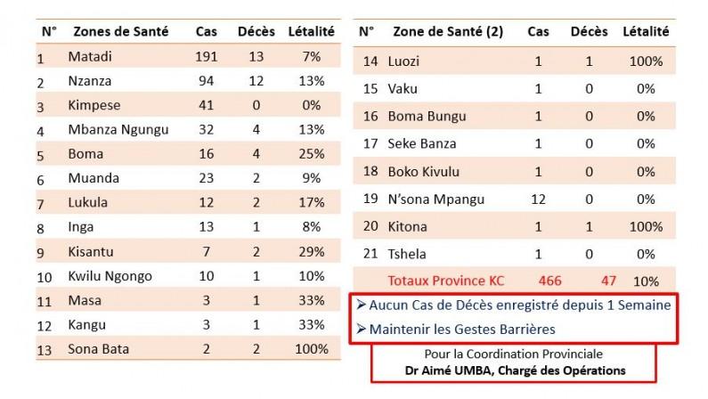 Covid-19:45 jours sans contamination  à Boma, le bel apport des médias